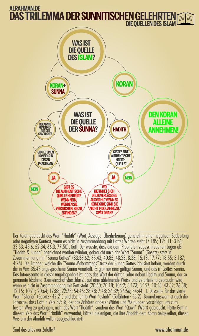 Das Trilemma der sunnitischen Gelehrten