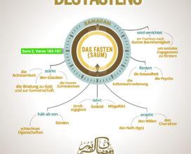 Die Vorzüge des Fastens